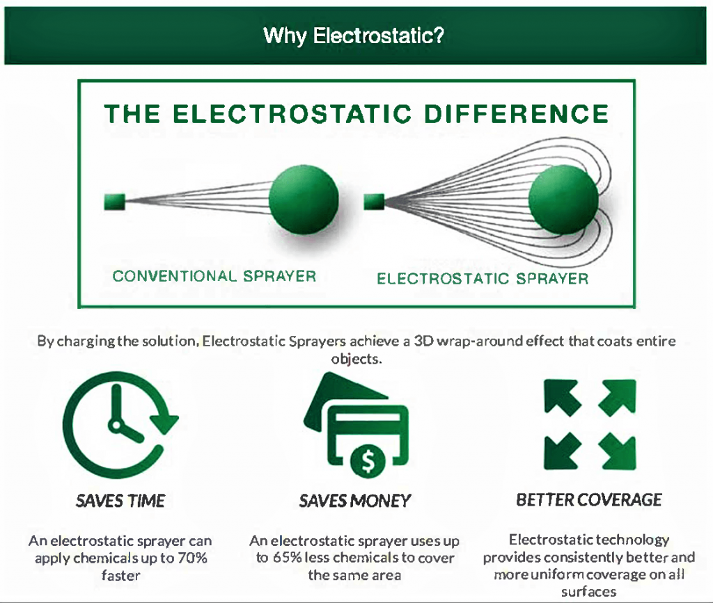 electrostatic difference